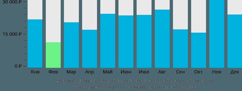 Динамика стоимости авиабилетов из Ковингтона в Сан-Франциско по месяцам