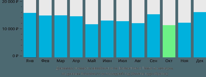 Динамика стоимости авиабилетов из Ковингтона в Тампу по месяцам