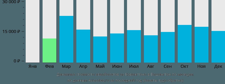 Динамика стоимости авиабилетов из Ковингтона в Вашингтон по месяцам
