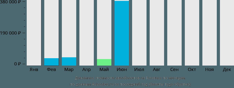 Динамика стоимости авиабилетов из Кловиса по месяцам