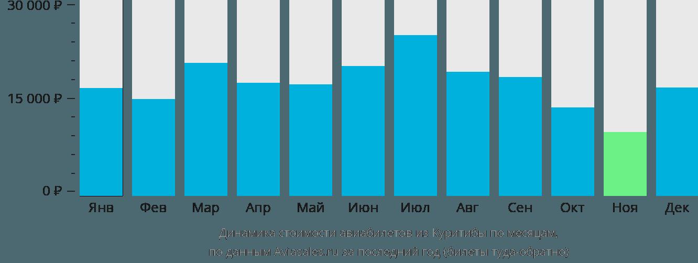 Динамика стоимости авиабилетов из Куритибы по месяцам