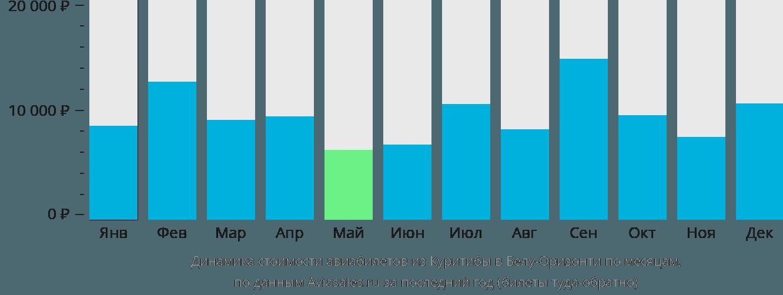 Динамика стоимости авиабилетов из Куритибы в Белу-Оризонти по месяцам