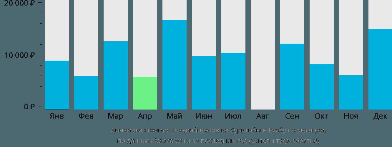 Динамика стоимости авиабилетов из Куритибы в Куябу по месяцам