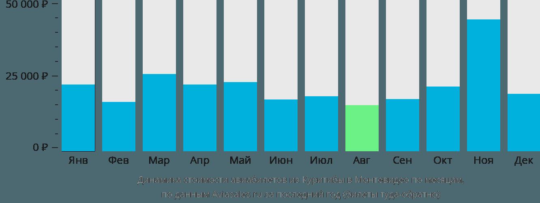Динамика стоимости авиабилетов из Куритибы в Монтевидео по месяцам