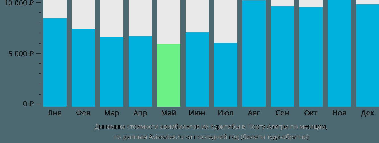 Динамика стоимости авиабилетов из Куритибы в Порту-Алегри по месяцам