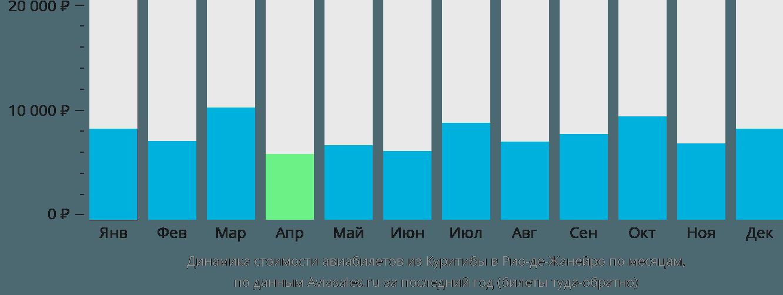 Динамика стоимости авиабилетов из Куритибы в Рио-де-Жанейро по месяцам