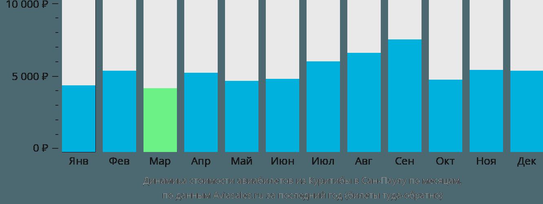 Динамика стоимости авиабилетов из Куритибы в Сан-Паулу по месяцам