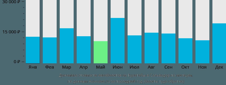 Динамика стоимости авиабилетов из Куритибы в Сальвадор по месяцам