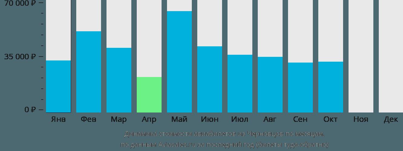 Динамика стоимости авиабилетов из Черновцов по месяцам