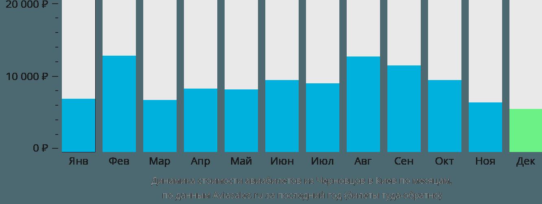 Динамика стоимости авиабилетов из Черновцов в Киев по месяцам