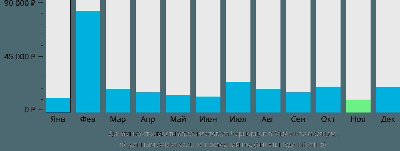 Динамика стоимости авиабилетов из Черновцов в Милан по месяцам