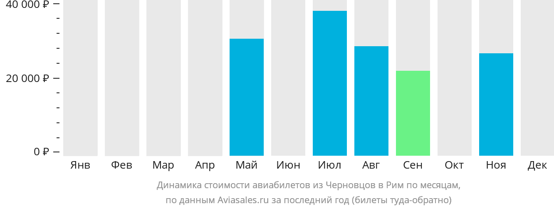 Динамика стоимости авиабилетов из Черновцов в Рим по месяцам