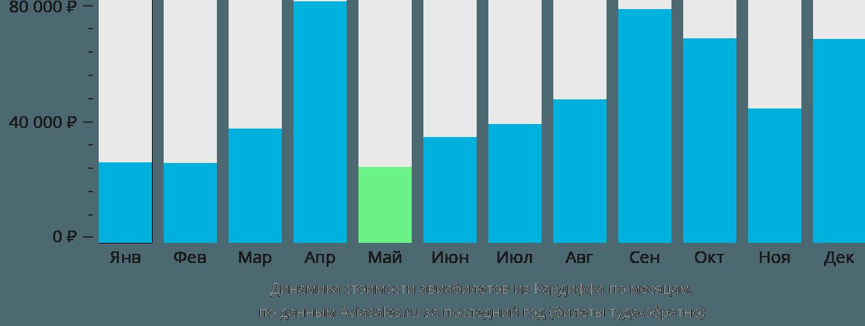 Динамика стоимости авиабилетов из Кардиффа по месяцам