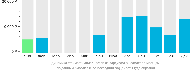 Динамика стоимости авиабилетов из Кардиффа в Белфаст по месяцам