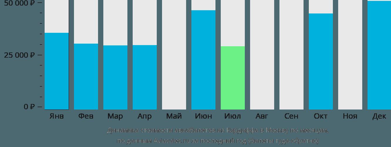 Динамика стоимости авиабилетов из Кардиффа в Москву по месяцам