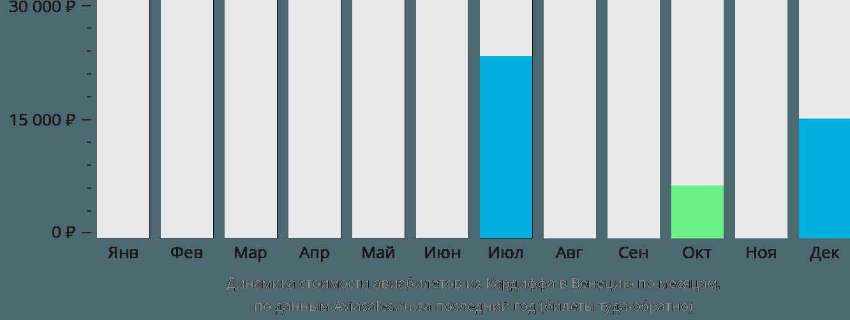 Динамика стоимости авиабилетов из Кардиффа в Венецию по месяцам