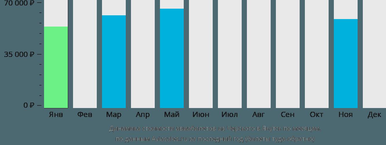 Динамика стоимости авиабилетов из Черского в Якутск по месяцам