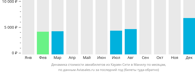 Динамика стоимости авиабилетов из Кауаян Сити в Манилу по месяцам