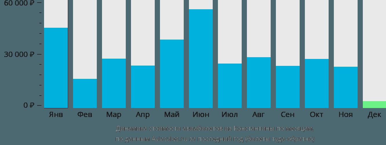 Динамика стоимости авиабилетов из Константины по месяцам
