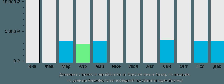 Динамика стоимости авиабилетов из Константины в Алжир по месяцам