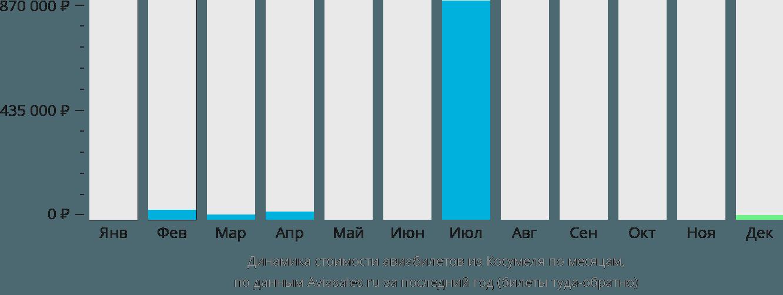 Динамика стоимости авиабилетов из Косумеля по месяцам