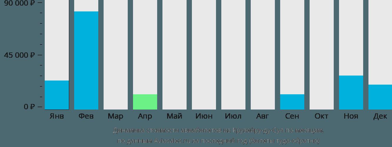 Динамика стоимости авиабилетов из Крузейру-ду-Сула по месяцам