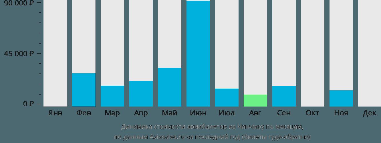 Динамика стоимости авиабилетов из Чанчжоу по месяцам