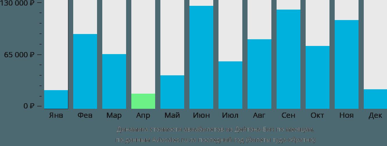 Динамика стоимости авиабилетов из Дейтона-Бич по месяцам
