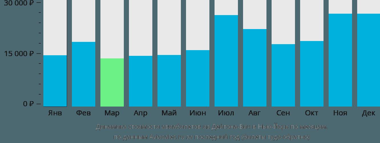 Динамика стоимости авиабилетов из Дейтона-Бич в Нью-Йорк по месяцам