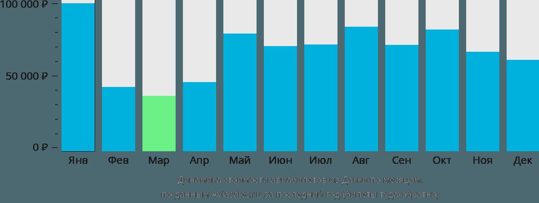Динамика стоимости авиабилетов из Дакки по месяцам