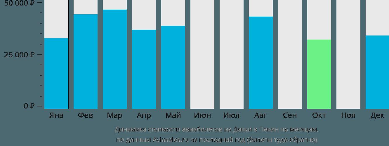 Динамика стоимости авиабилетов из Дакки в Пекин по месяцам
