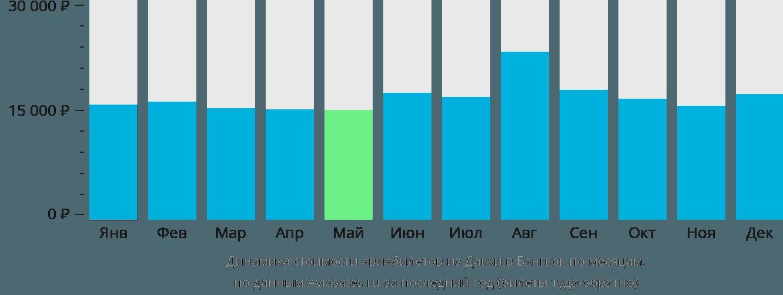 Динамика стоимости авиабилетов из Дакки в Бангкок по месяцам