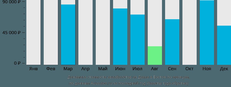 Динамика стоимости авиабилетов из Дакки в Бостон по месяцам