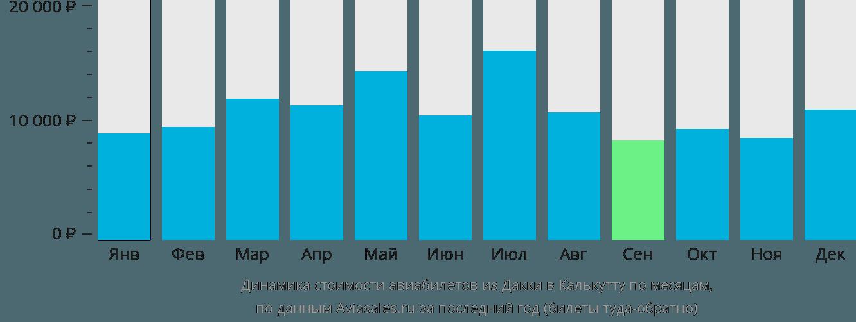 Динамика стоимости авиабилетов из Дакки в Калькутту по месяцам