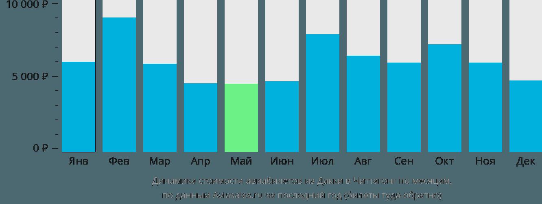 Динамика стоимости авиабилетов из Дакки в Читтагонг по месяцам