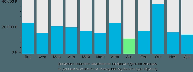 Динамика стоимости авиабилетов из Дакки в Дели по месяцам