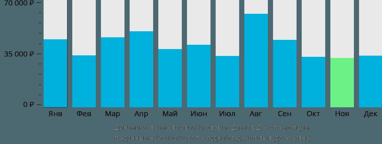 Динамика стоимости авиабилетов из Дакки в Доху по месяцам