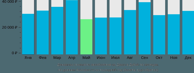 Динамика стоимости авиабилетов из Дакки в Дубай по месяцам