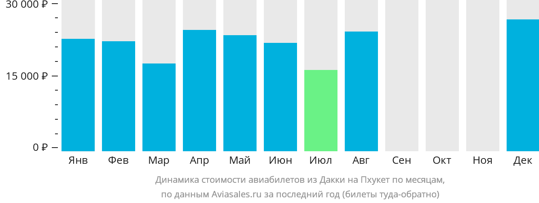 Динамика стоимости авиабилетов из Дакки на Пхукет по месяцам