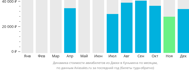 Динамика стоимости авиабилетов из Дакки в Куньмина по месяцам
