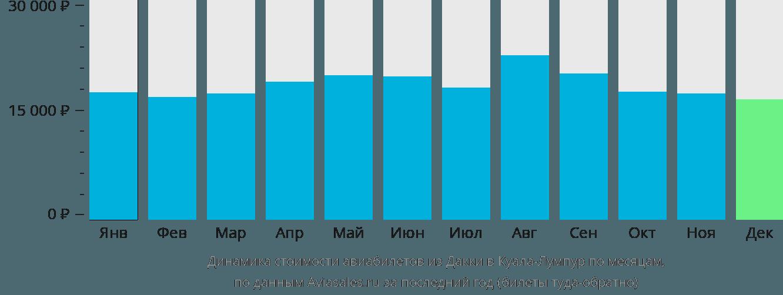 Динамика стоимости авиабилетов из Дакки в Куала-Лумпур по месяцам