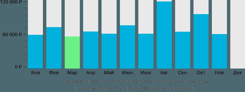 Динамика стоимости авиабилетов из Дакки в Лос-Анджелес по месяцам