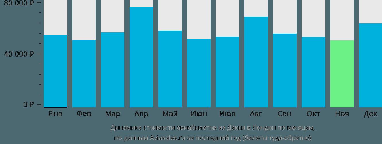 Динамика стоимости авиабилетов из Дакки в Лондон по месяцам