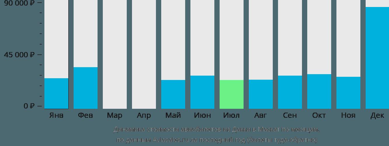 Динамика стоимости авиабилетов из Дакки в Маскат по месяцам