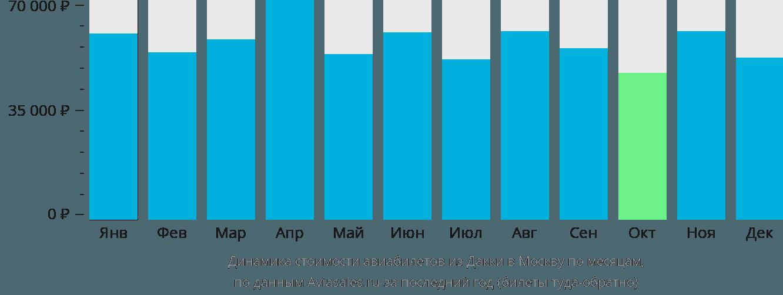 Динамика стоимости авиабилетов из Дакки в Москву по месяцам