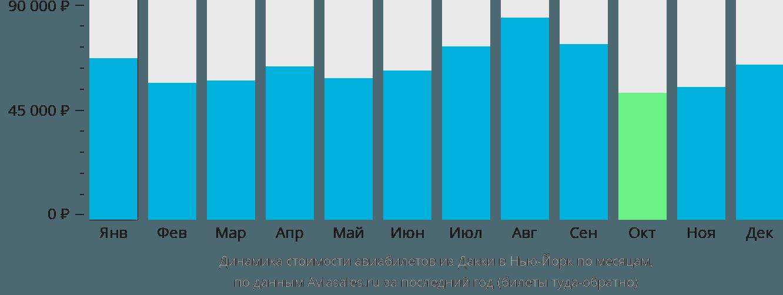 Динамика стоимости авиабилетов из Дакки в Нью-Йорк по месяцам