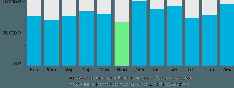 Динамика стоимости авиабилетов из Дакки в Париж по месяцам