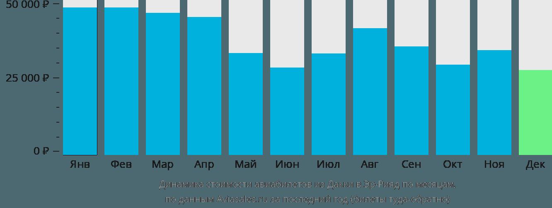 Динамика стоимости авиабилетов из Дакки в Эр-Рияд по месяцам