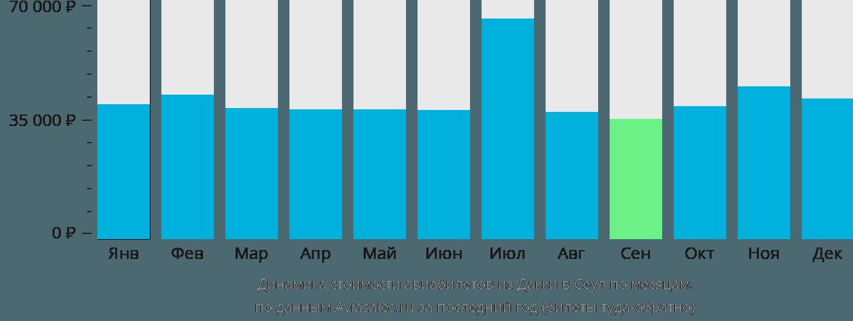 Динамика стоимости авиабилетов из Дакки в Сеул по месяцам