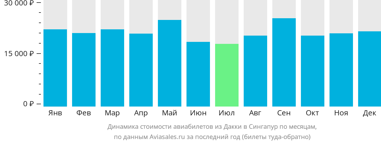 Динамика стоимости авиабилетов из Дакки в Сингапур по месяцам